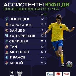 Нурсултан Кадырбеков – в ТОП-5 лучших распасовщиков ЮФЛ ДВ