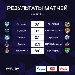 «КСШОР» потерпела первое поражение, а «Локо» одержал третью крупную победу подряд: итоги восьмого тура ЮФЛ ДВ