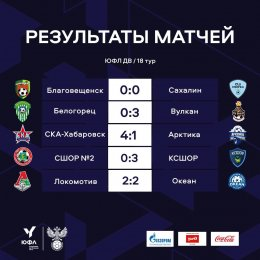 «Сахалин» занял пятое место в ЮФЛ ДВ